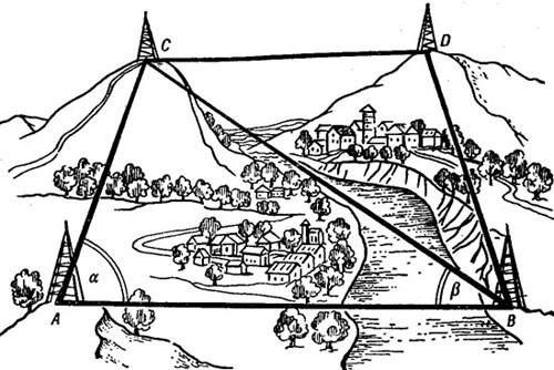 XIXв. звено триангуляции в