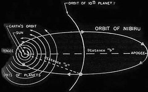 12 планет по шумерской космологии