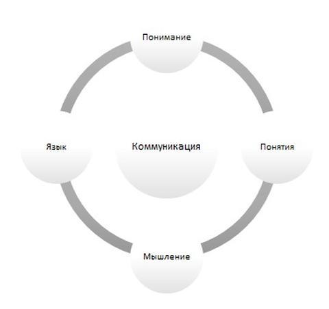 Понимание и мышление в процессе коммуникации