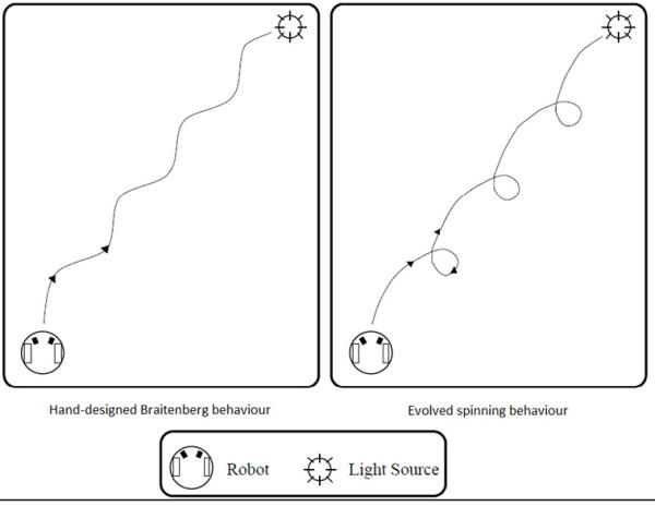 Рис. 7. Робот, следующий за источником света. Слева: классическое решение. Справа: кружение, полученное за счет эволюции.