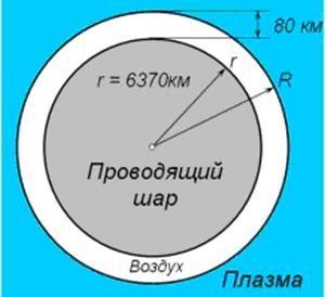 Рис.1. Модель сферического объёмного резонатора