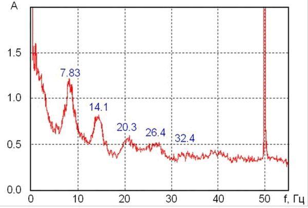 Рис. 2. Спектр электромагнитных колебаний сверхнизких частот резонанса Шумана